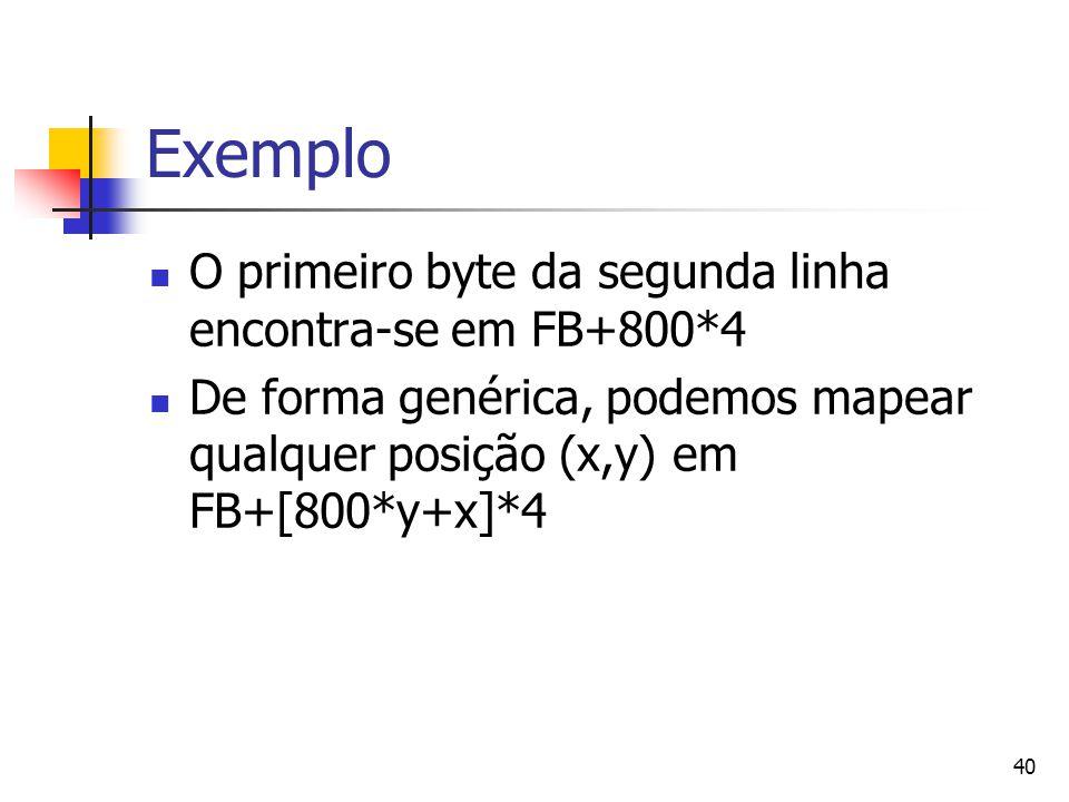 40 Exemplo O primeiro byte da segunda linha encontra-se em FB+800*4 De forma genérica, podemos mapear qualquer posição (x,y) em FB+[800*y+x]*4