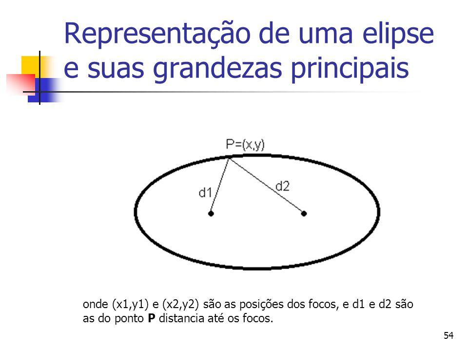 54 Representação de uma elipse e suas grandezas principais onde (x1,y1) e (x2,y2) são as posições dos focos, e d1 e d2 são as do ponto P distancia até