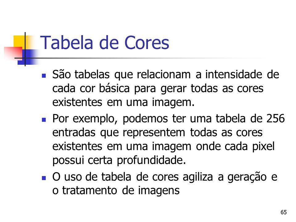 65 Tabela de Cores São tabelas que relacionam a intensidade de cada cor básica para gerar todas as cores existentes em uma imagem. Por exemplo, podemo