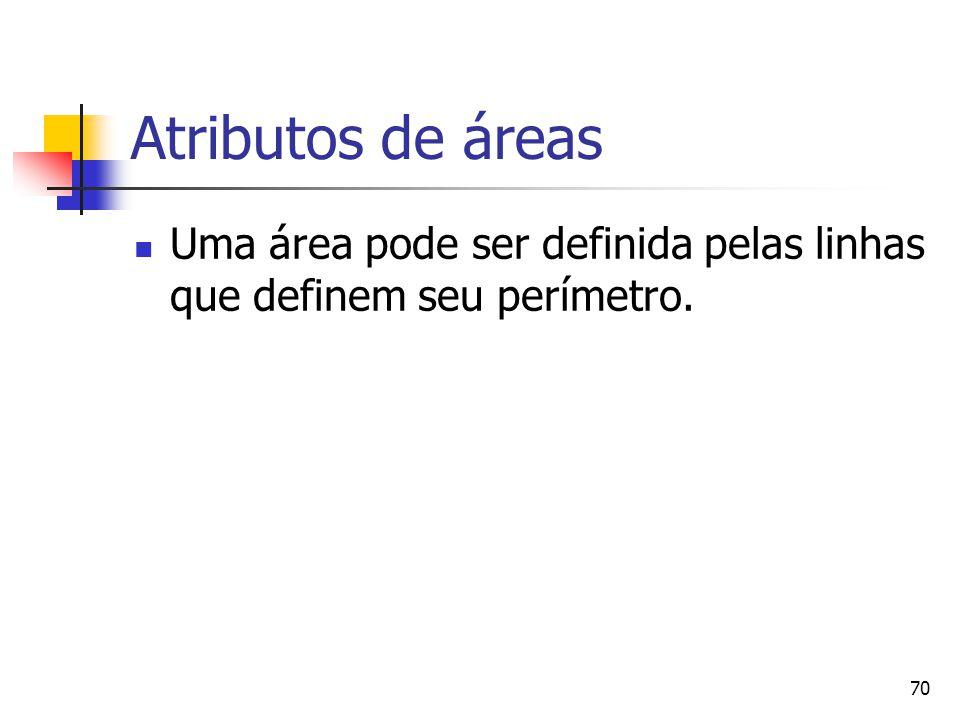 70 Atributos de áreas Uma área pode ser definida pelas linhas que definem seu perímetro.
