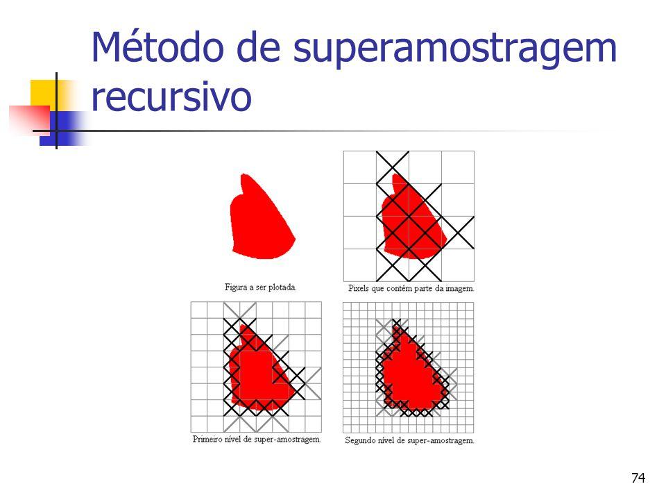 74 Método de superamostragem recursivo