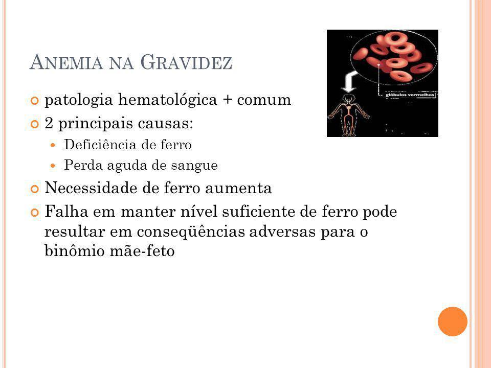 A NEMIA NA G RAVIDEZ patologia hematológica + comum 2 principais causas: Deficiência de ferro Perda aguda de sangue Necessidade de ferro aumenta Falha