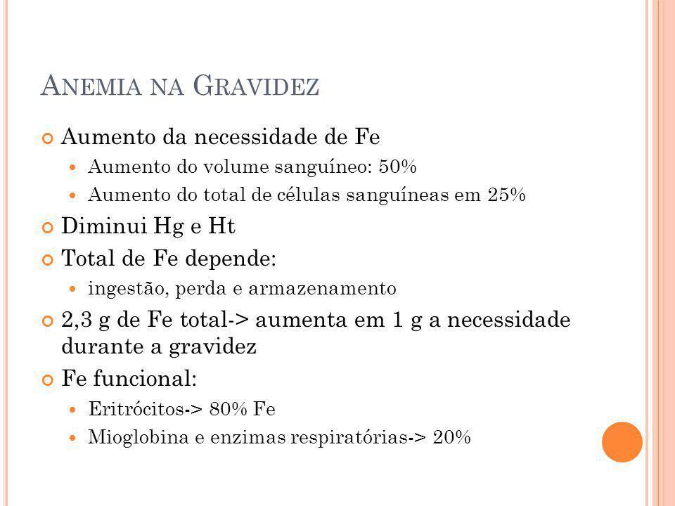 A NEMIA NA G RAVIDEZ Aumento da necessidade de Fe Aumento do volume sanguíneo: 50% Aumento do total de células sanguíneas em 25% Diminui Hg e Ht Total
