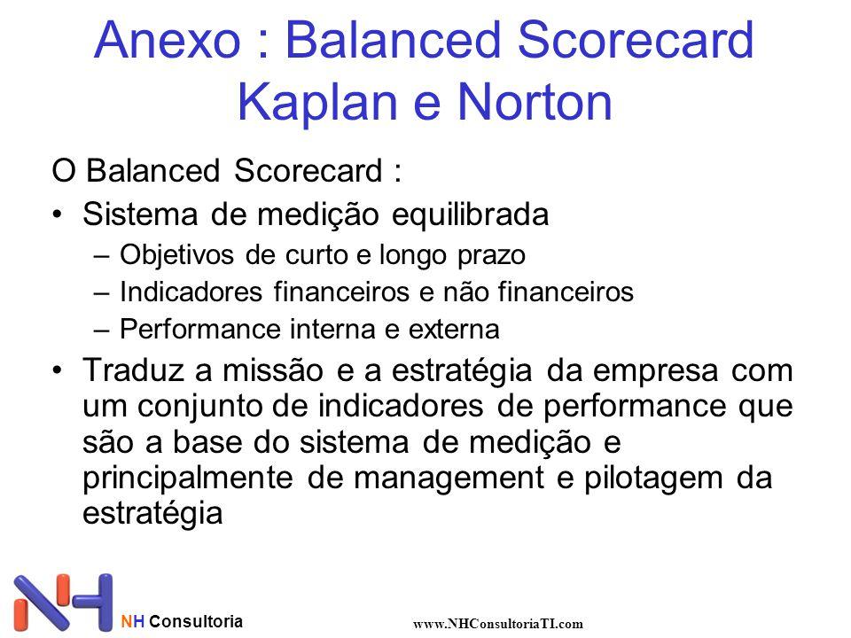 NH Consultoria www.NHConsultoriaTI.com Anexo : Balanced Scorecard Kaplan e Norton O Balanced Scorecard : Sistema de medição equilibrada –Objetivos de