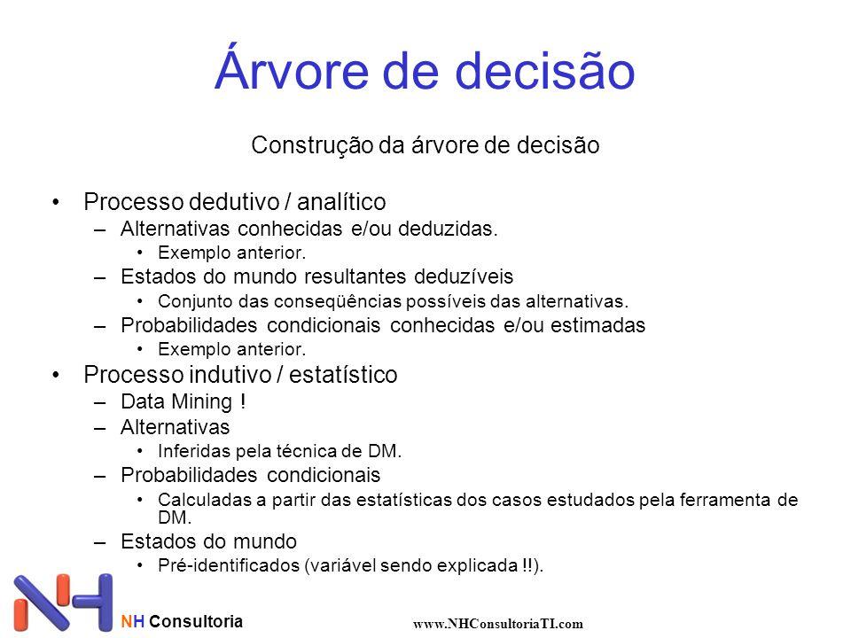 NH Consultoria www.NHConsultoriaTI.com Árvore de decisão Construção da árvore de decisão Processo dedutivo / analítico –Alternativas conhecidas e/ou d