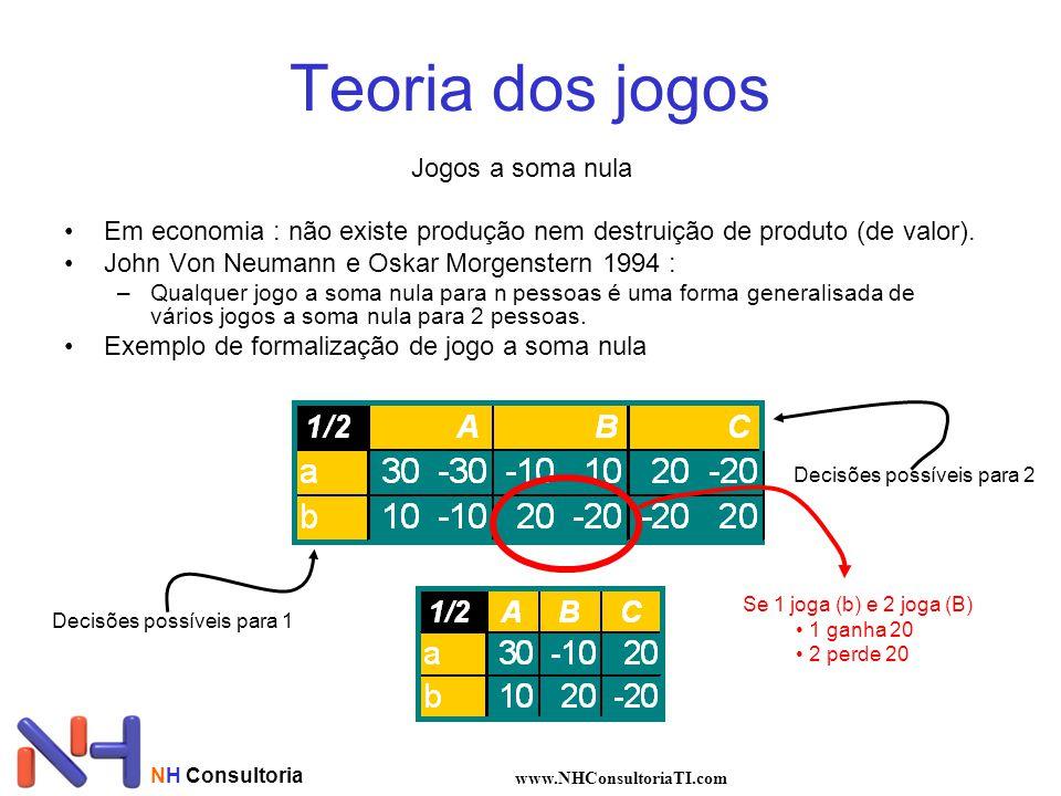 NH Consultoria www.NHConsultoriaTI.com Teoria dos jogos Jogos a soma nula Em economia : não existe produção nem destruição de produto (de valor). John