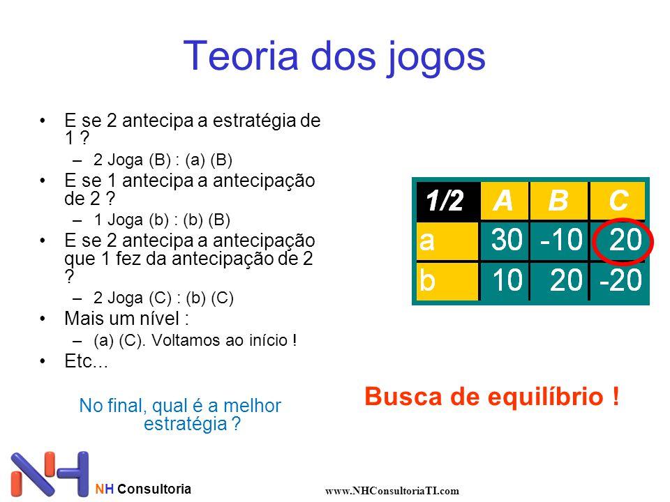 NH Consultoria www.NHConsultoriaTI.com Teoria dos jogos E se 2 antecipa a estratégia de 1 ? –2 Joga (B) : (a) (B) E se 1 antecipa a antecipação de 2 ?