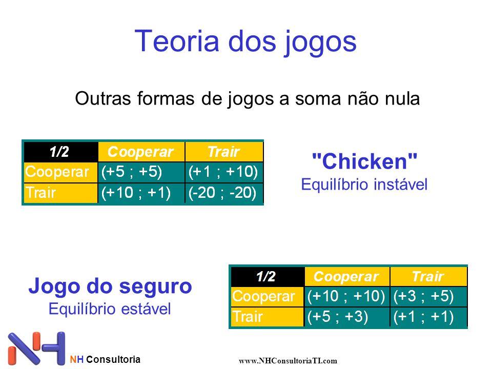 NH Consultoria www.NHConsultoriaTI.com Teoria dos jogos Outras formas de jogos a soma não nula