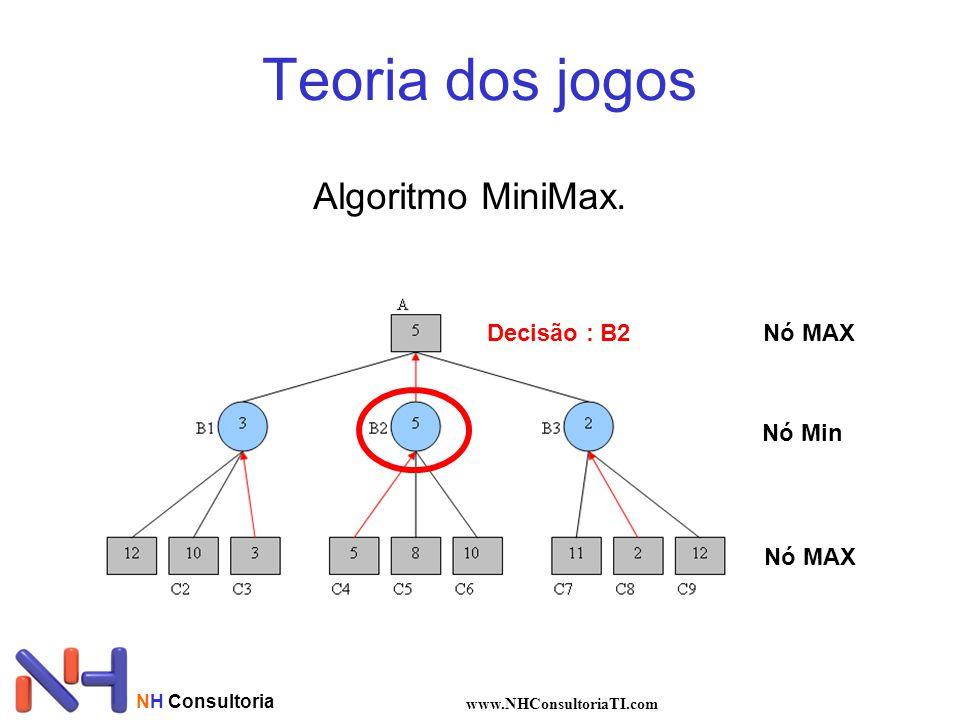 NH Consultoria www.NHConsultoriaTI.com Teoria dos jogos Algoritmo MiniMax. Nó MAX Nó Min Decisão : B2
