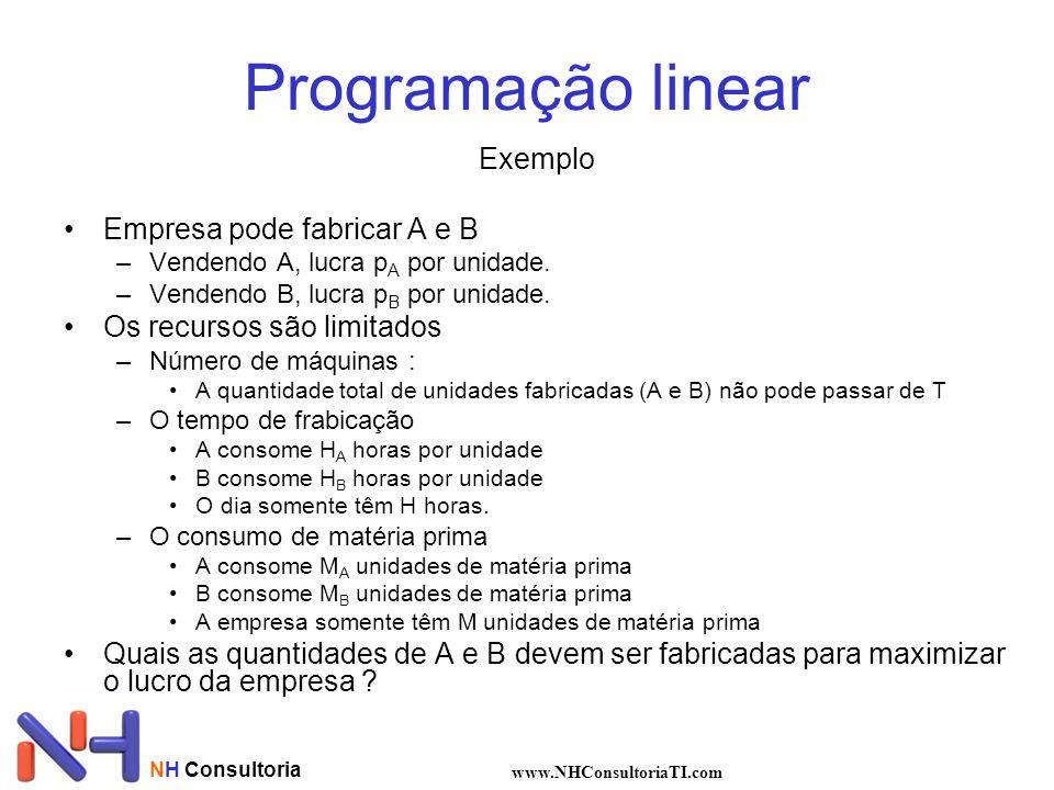 NH Consultoria www.NHConsultoriaTI.com Programação linear Exemplo Empresa pode fabricar A e B –Vendendo A, lucra p A por unidade. –Vendendo B, lucra p