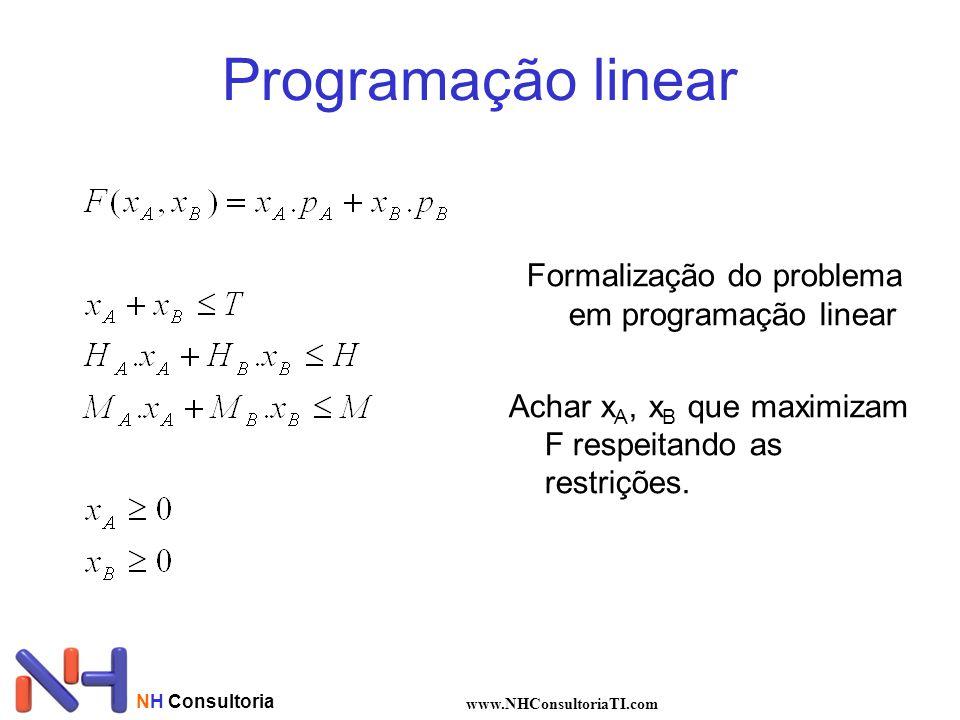 NH Consultoria www.NHConsultoriaTI.com Programação linear Formalização do problema em programação linear Achar x A, x B que maximizam F respeitando as