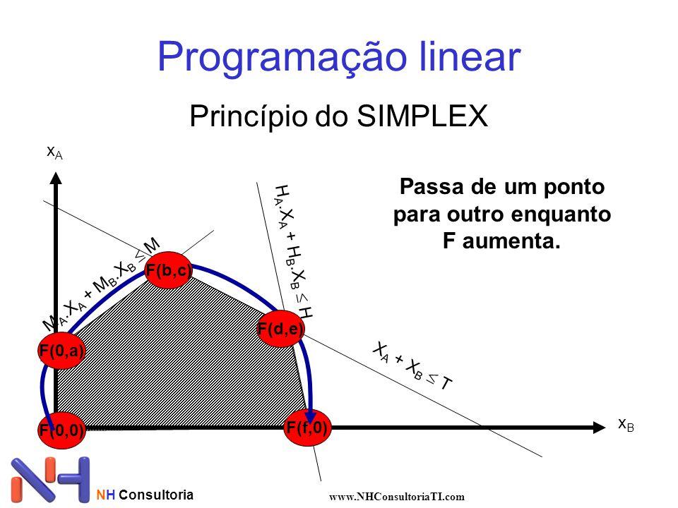 NH Consultoria www.NHConsultoriaTI.com Programação linear Princípio do SIMPLEX xAxA xBxB X A + X B  T H A.X A + H B.X B  H M A.X A + M B.X B  M F(0
