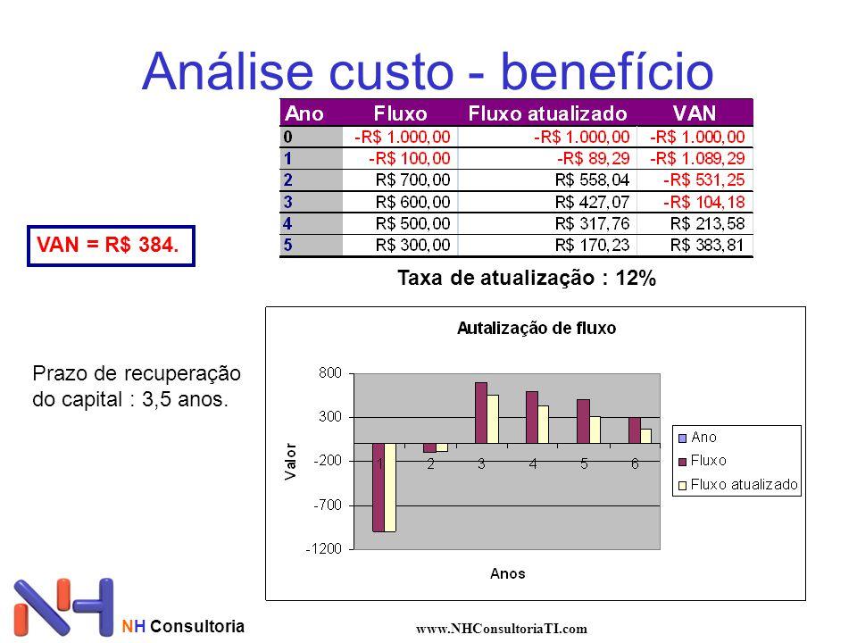 NH Consultoria www.NHConsultoriaTI.com Análise custo - benefício Taxa de atualização Taxa = K*CCP + (1-K)*CD CCP : custo do capital próprio –CCP = (4% + 0,9*5%)/0,75 = 8,5% / 0,75 = 11,33% 4% : rentabilidade (ao ano) de aplicação sem risco 0,9 : Coeficiente de risco da empresa.
