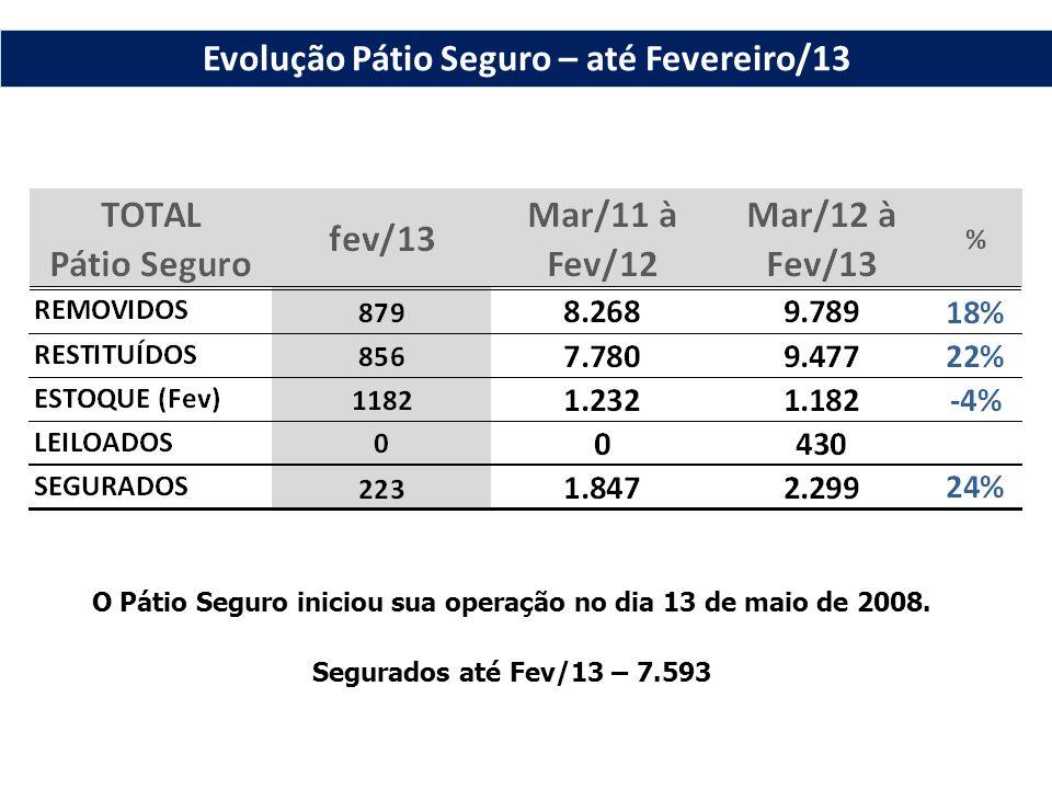 O Pátio Seguro iniciou sua operação no dia 13 de maio de 2008. Segurados até Fev/13 – 7.593 Evolução Pátio Seguro – até Fevereiro/13