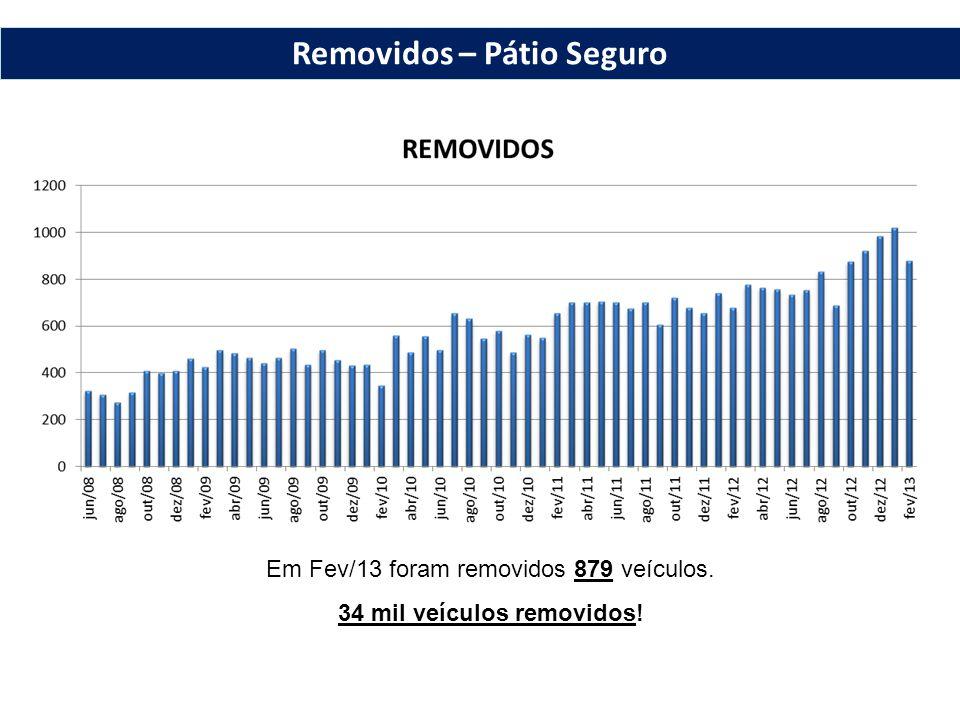 Em Fev/13 foram removidos 879 veículos. 34 mil veículos removidos! Removidos – Pátio Seguro