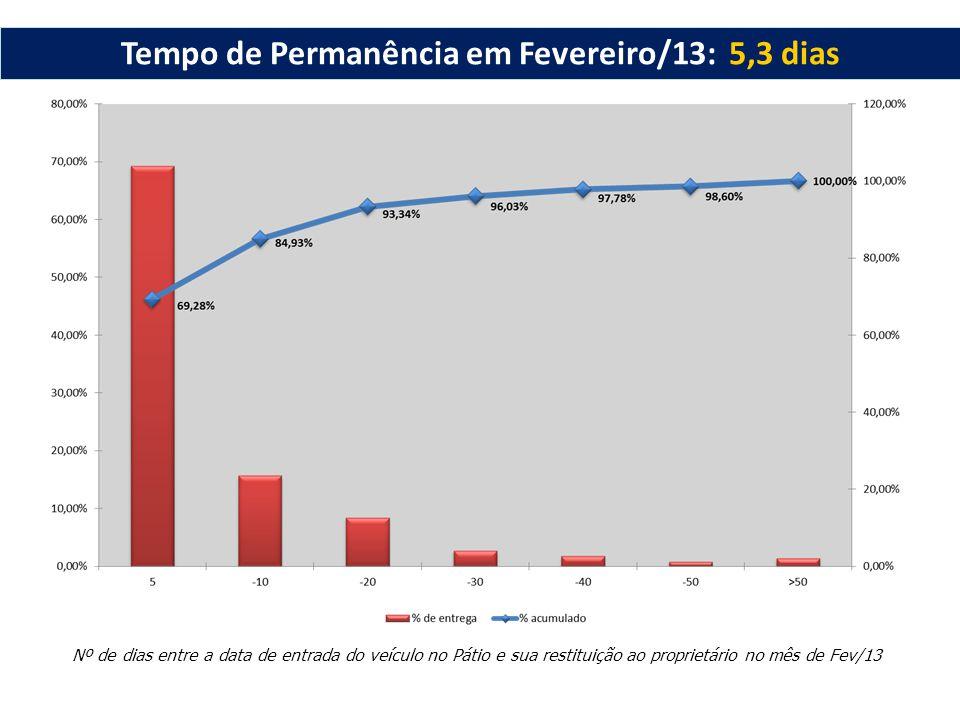 Nº de dias entre a data de entrada do veículo no Pátio e sua restituição ao proprietário no mês de Fev/13 Tempo de Permanência em Fevereiro/13: 5,3 di