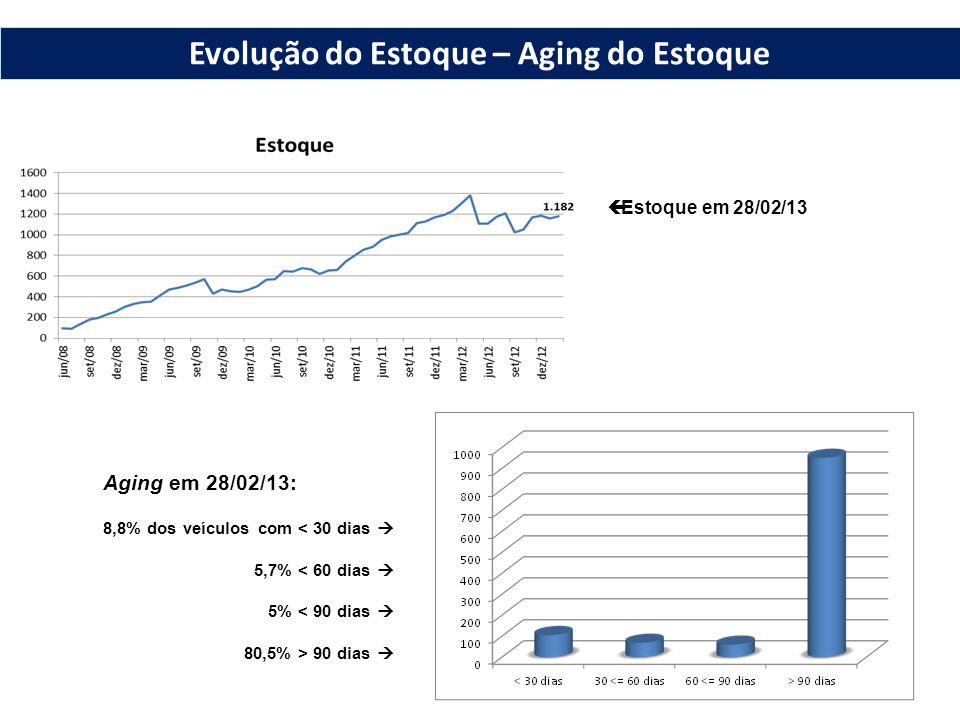  Estoque em 28/02/13 Aging em 28/02/13: 8,8% dos veículos com < 30 dias  5,7% < 60 dias  5% < 90 dias  80,5% > 90 dias  Evolução do Estoque – Agi