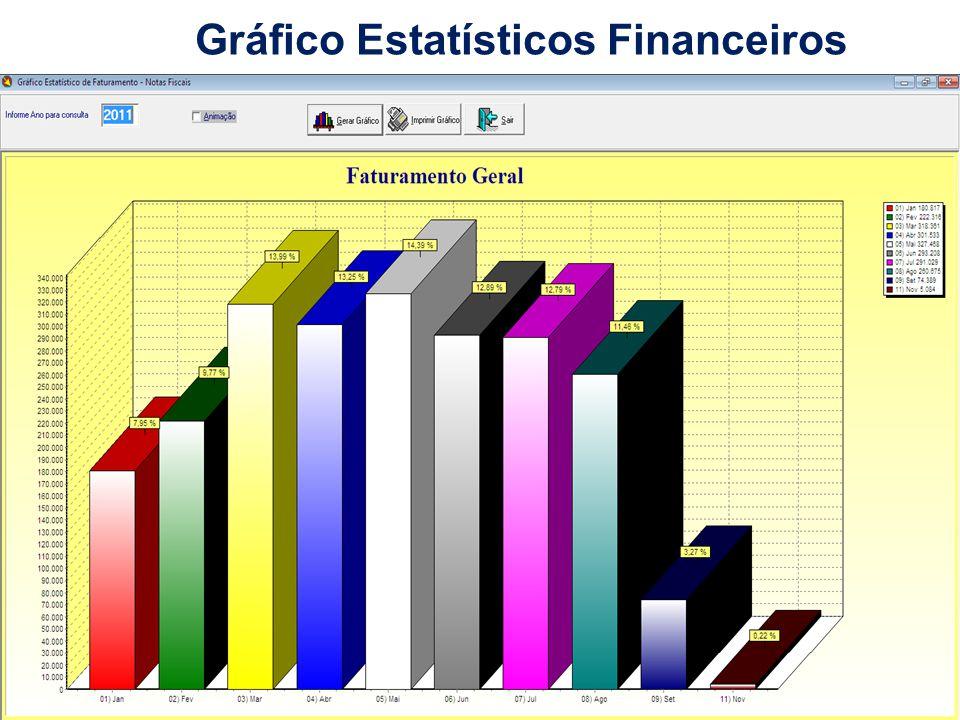 Gráfico Estatísticos Financeiros