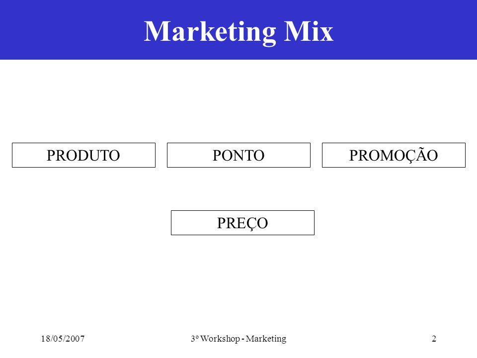 18/05/20073º Workshop - Marketing2 Marketing Mix PRODUTO PREÇO PROMOÇÃOPONTO