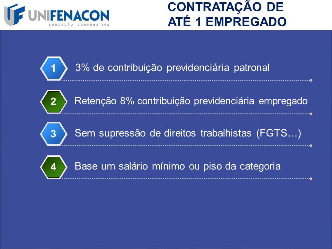 3% de contribuição previdenciária patronal 1 Retenção 8% contribuição previdenciária empregado 2 Sem supressão de direitos trabalhistas (FGTS…) 33 CON