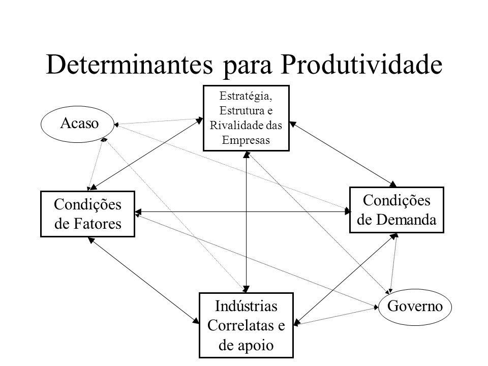 Condições de Demanda Composição da Demanda Interna –Estrutura da demanda interna do segmento: existem variações da demanda por determinado segmento (específica/global), para que as empresas tenham melhor rendimento, na maioria dos casos, deve- se focar os segmentos globais, já que podemos afirmar, que quanto maior a demanda por um segmento, maior será as chances de elevar a produtividade; –Compradores sofisticados e exigentes: para se conseguir uma melhora significativa na produtividade os compradores devem ser rigorosos e exigentes quanto a qualidade e a tecnologia do produto, forçando as empresas a estarem sempre em aperfeiçoamento; –Necessidades precursoras do comprador: quanto mais exigente for o comprador, melhor vai estar a empresa preparada para os compradores de outros países, então a demanda nacional tende a ser uma prevea do mercado exterior; ajuda a forçar as empresas há estarem sempre em contínuo aperfeiçoamento;