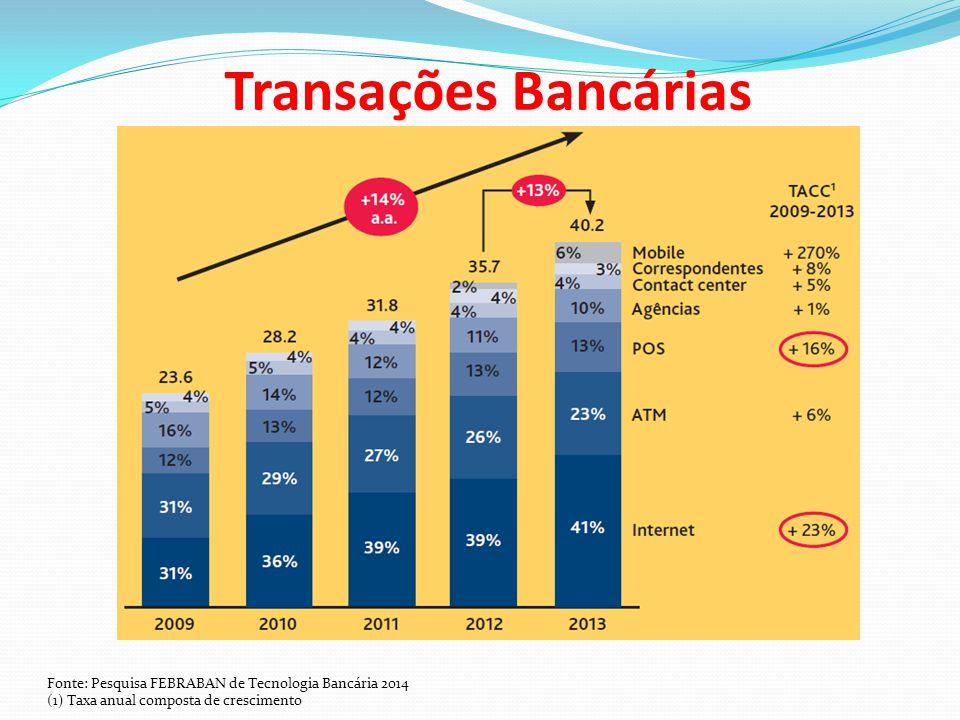 Transações Bancárias Fonte: Pesquisa FEBRABAN de Tecnologia Bancária 2014 (1) Taxa anual composta de crescimento