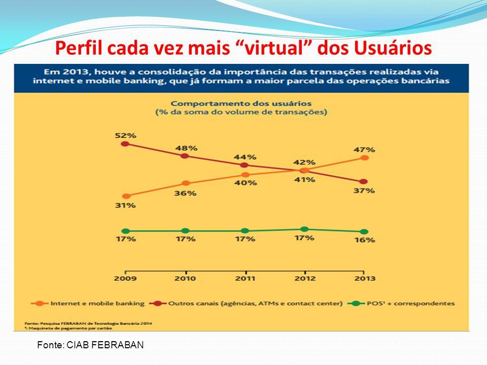 """Perfil cada vez mais """"virtual"""" dos Usuários Fonte: CIAB FEBRABAN"""