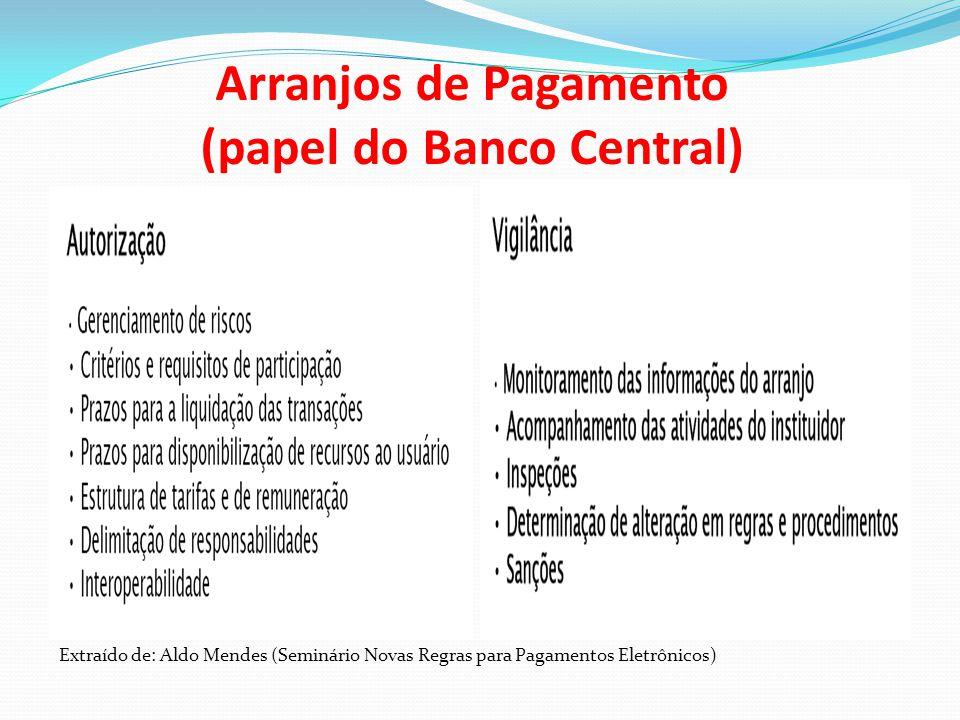 Arranjos de Pagamento (papel do Banco Central) Extraído de: Aldo Mendes (Seminário Novas Regras para Pagamentos Eletrônicos)