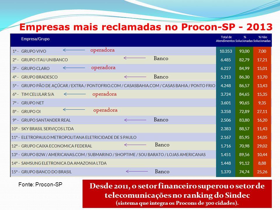Empresas mais reclamadas no Procon-SP - 2013 Fonte: Procon-SP Desde 2011, o setor financeiro superou o setor de telecomunicações no ranking do Sindec