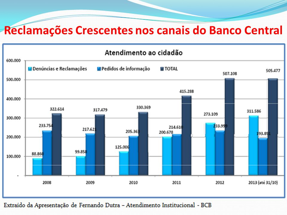 Reclamações Crescentes nos canais do Banco Central