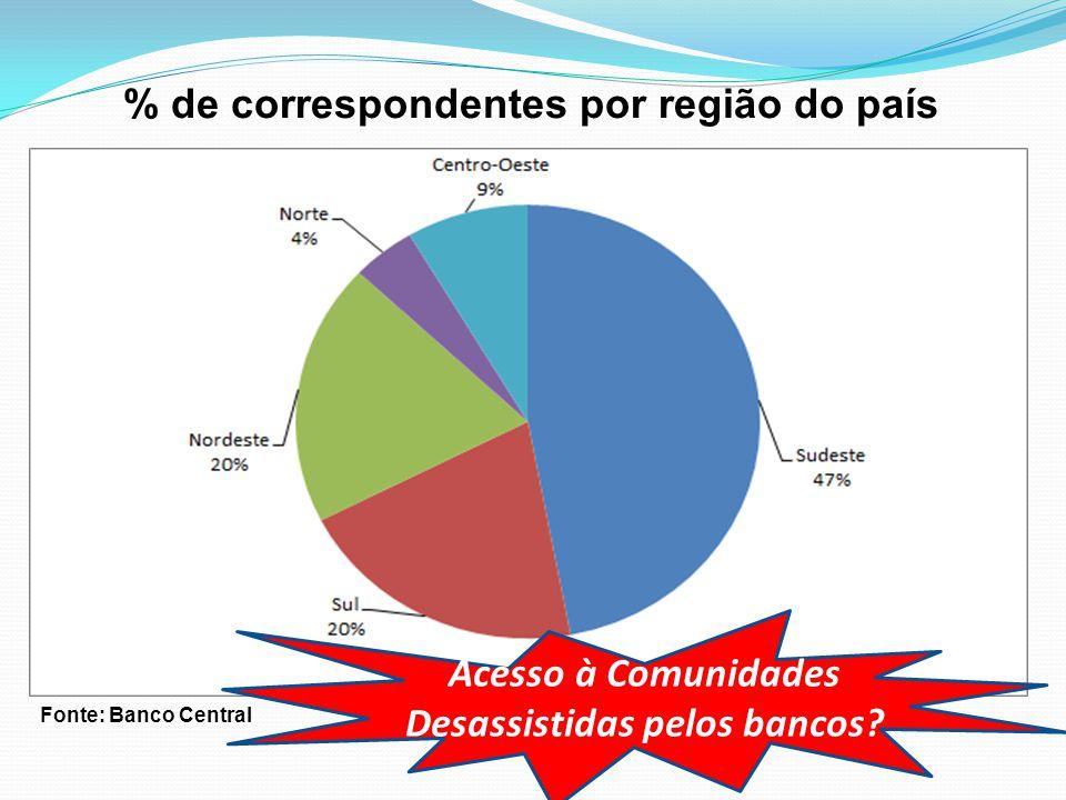 % de correspondentes por região do país Fonte: Banco Central Acesso à Comunidades Desassistidas pelos bancos?