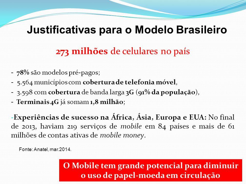 Justificativas para o Modelo Brasileiro 273 milhões de celulares no país - 78% são modelos pré-pagos; - 5.564 municípios com cobertura de telefonia mó