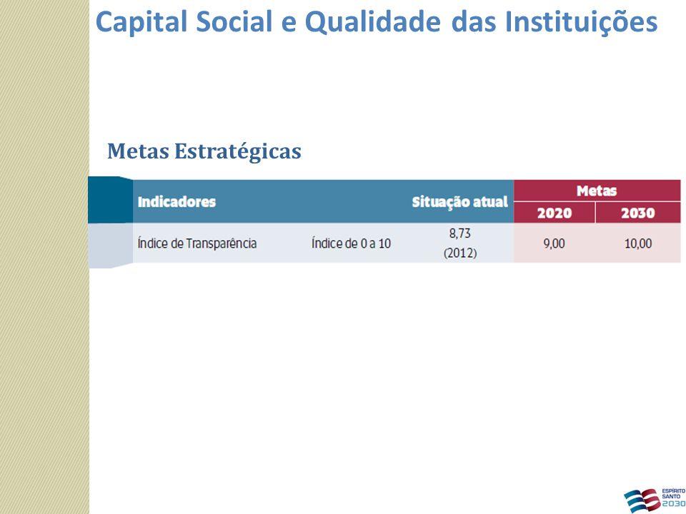 Metas Estratégicas Capital Social e Qualidade das Instituições