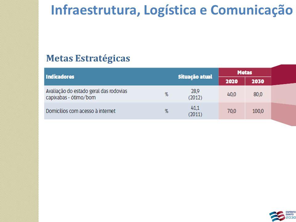 Metas Estratégicas Infraestrutura, Logística e Comunicação