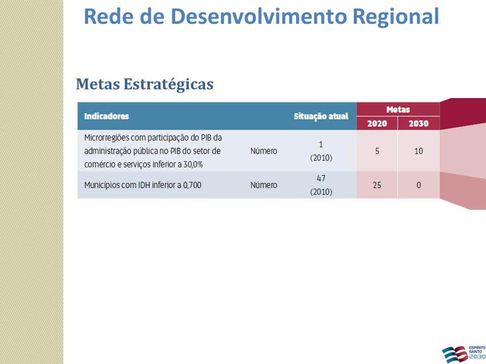 Metas Estratégicas Rede de Desenvolvimento Regional