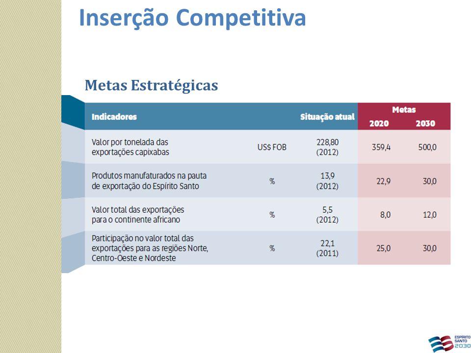 Metas Estratégicas Inserção Competitiva