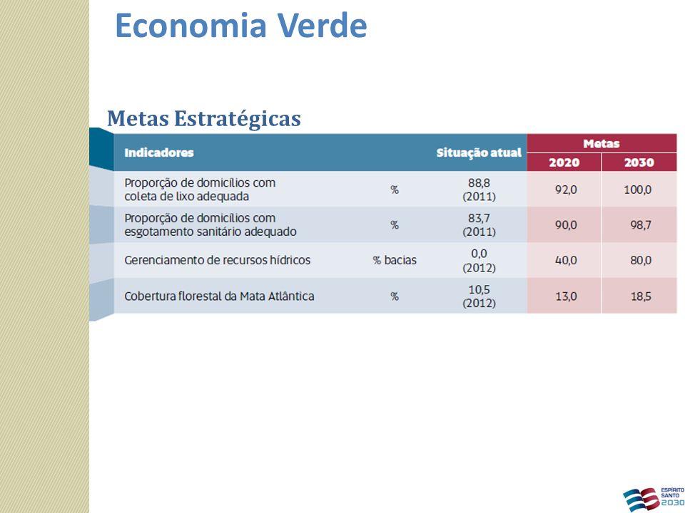 Metas Estratégicas Economia Verde