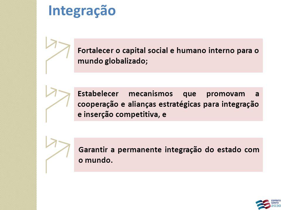 Garantir a permanente integração do estado com o mundo. Estabelecer mecanismos que promovam a cooperação e alianças estratégicas para integração e ins