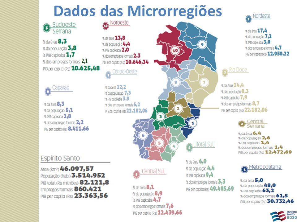 Dados das Microrregiões