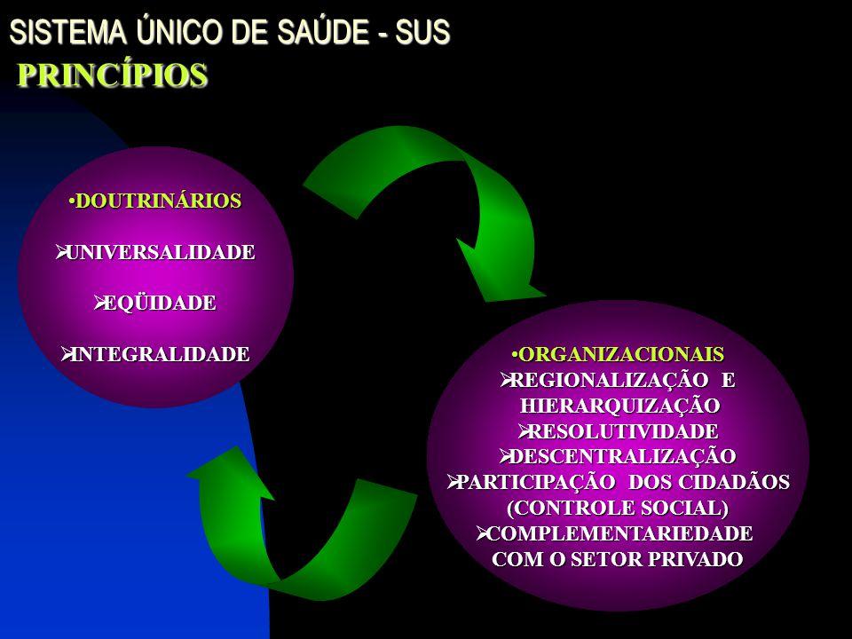 SISTEMA ÚNICO DE SAÚDE - SUS PRINCÍPIOS ORGANIZACIONAISORGANIZACIONAIS  REGIONALIZAÇÃO E HIERARQUIZAÇÃO HIERARQUIZAÇÃO  RESOLUTIVIDADE  DESCENTRALIZAÇÃO  PARTICIPAÇÃO DOS CIDADÃOS (CONTROLE SOCIAL)  COMPLEMENTARIEDADE COM O SETOR PRIVADO DOUTRINÁRIOSDOUTRINÁRIOS  UNIVERSALIDADE  EQÜIDADE  INTEGRALIDADE