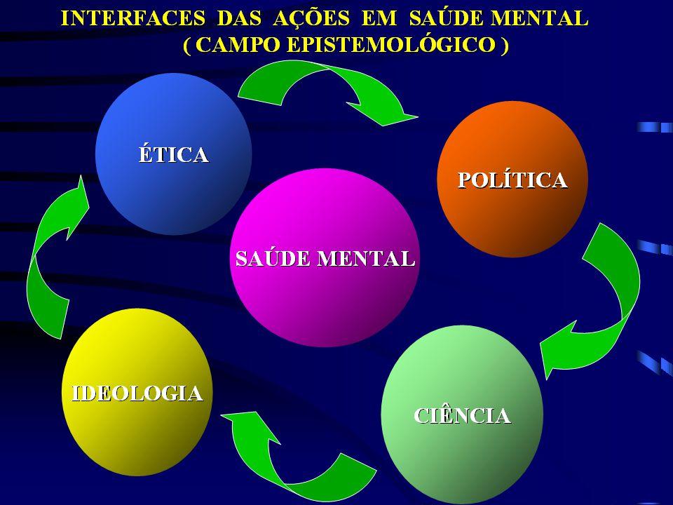 PREVENÇÃO PROMOÇÃO DA SAÚDE MENTAL: 1 - DETERMINANTES SOCIAIS DA SAÚDE: EDUCAÇÃO EDUCAÇÃO HABITAÇÃO HABITAÇÃO CONDIÇÕES SANITÁRIAS CONDIÇÕES SANITÁRIAS CONDIÇÕES SOCIO-ECONÔMICAS CONDIÇÕES SOCIO-ECONÔMICAS 2 – AMPLIAÇÃO DO ACESSO AOS CUIDADOS EM SAÚDE MENTAL SAÚDE MENTAL 3 - CONQUISTA E GARANTIA DE DIREITOS