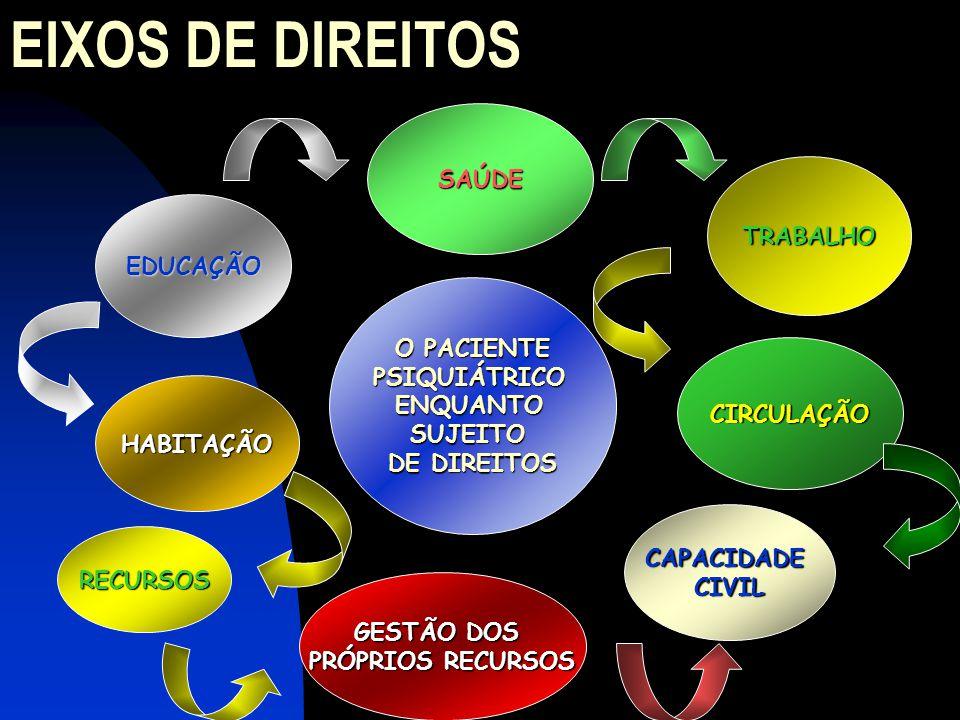 EIXOS DE DIREITOS O PACIENTE PSIQUIÁTRICOENQUANTOSUJEITO DE DIREITOS HABITAÇÃO RECURSOS EDUCAÇÃO CAPACIDADECIVIL CIRCULAÇÃO GESTÃO DOS PRÓPRIOS RECURSOS SAÚDE TRABALHO
