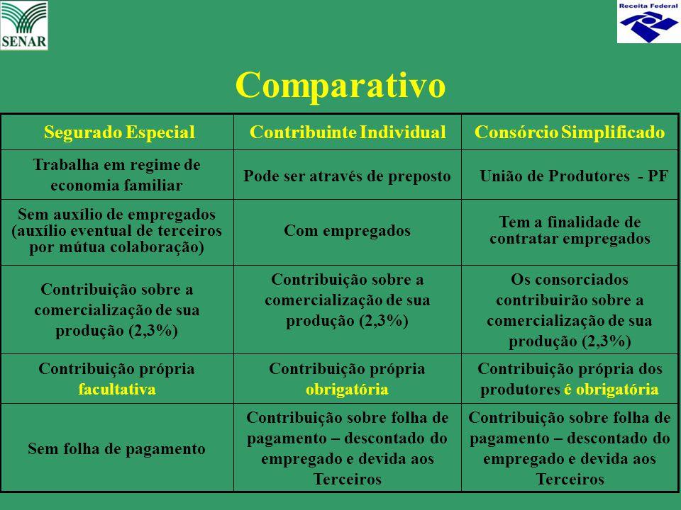 Contribuição sobre folha de pagamento – descontado do empregado e devida aos Terceiros Contribuição própria obrigatória Contribuição sobre a comercial
