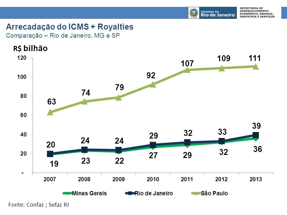Arrecadação do ICMS + Royalties Comparação – Rio de Janeiro, MG e SP