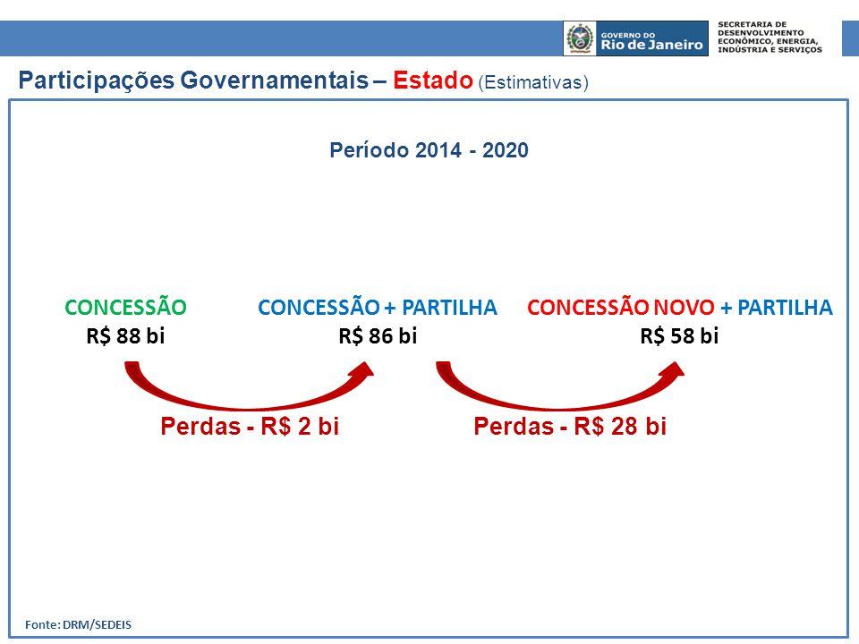 Fonte: DRM/SEDEIS Participações Governamentais – Estado (Estimativas) CONCESSÃO NOVO + PARTILHA R$ 58 bi CONCESSÃO + PARTILHA R$ 86 bi CONCESSÃO R$ 88