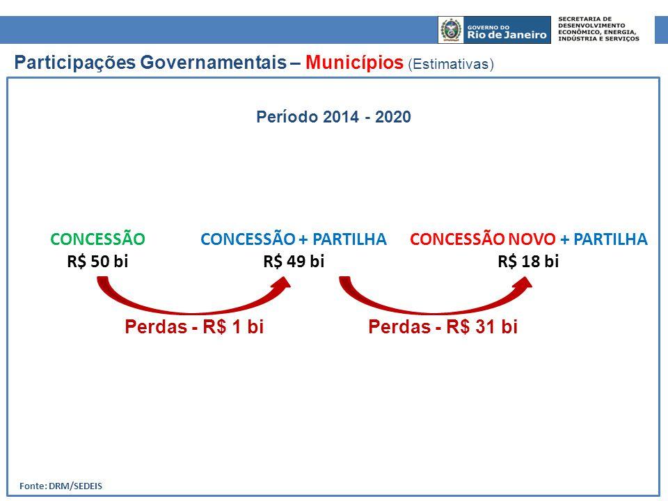 Fonte: DRM/SEDEIS CONCESSÃO NOVO + PARTILHA R$ 18 bi CONCESSÃO + PARTILHA R$ 49 bi CONCESSÃO R$ 50 bi Participações Governamentais – Municípios (Estim