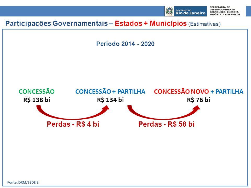 Fonte: DRM/SEDEIS CONCESSÃO NOVO + PARTILHA R$ 76 bi CONCESSÃO + PARTILHA R$ 134 bi CONCESSÃO R$ 138 bi Participações Governamentais – Estados + Munic