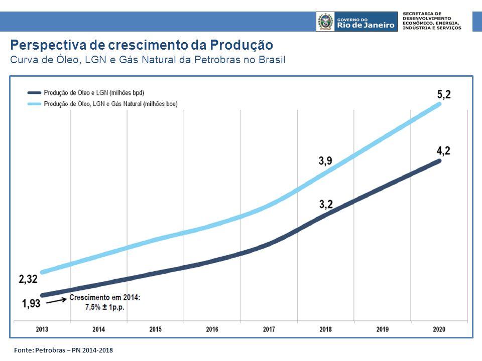 Perspectiva de crescimento da Produção Curva de Óleo, LGN e Gás Natural da Petrobras no Brasil Fonte: Petrobras – PN 2014-2018