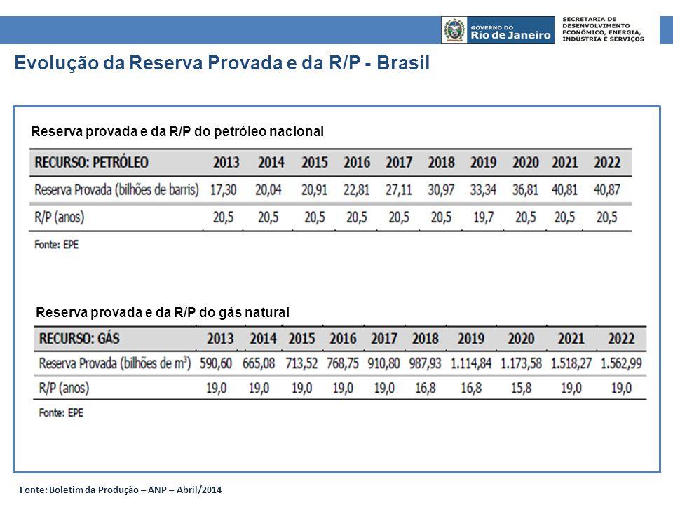 Evolução da Reserva Provada e da R/P - Brasil Fonte: Boletim da Produção – ANP – Abril/2014 Reserva provada e da R/P do petróleo nacional Reserva prov
