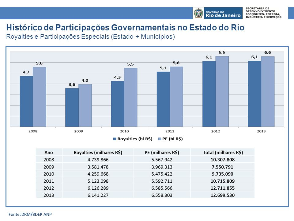 Escolhida para ser a sede da Petrobras nos Anos 70 População passou de 34 mil para 200 mil pessoas Município ficou 20 anos sem receber royalties, até 1997 Expansão da infraestrutura do município não acompanhou crescimento populacional Exemplo – Macaé